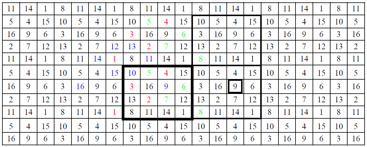 Generating And Counting Regular Perfect Number Squares Taudevin